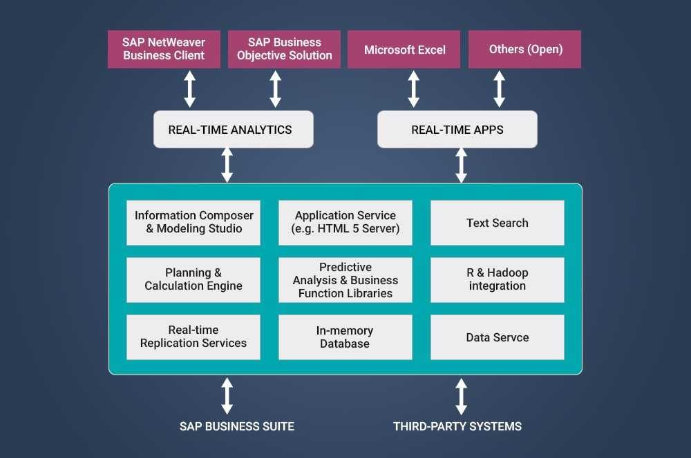 SAP HANA: Rebirth of Relational Database Management System – Network